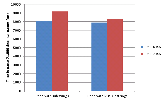 Comparison of performance between JDK6 and JDK7