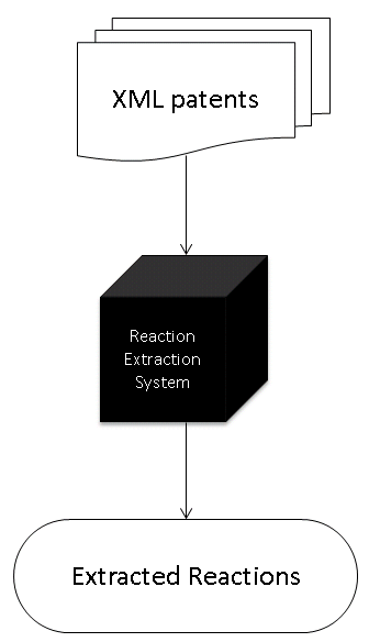 Reaction Extraction Workflow