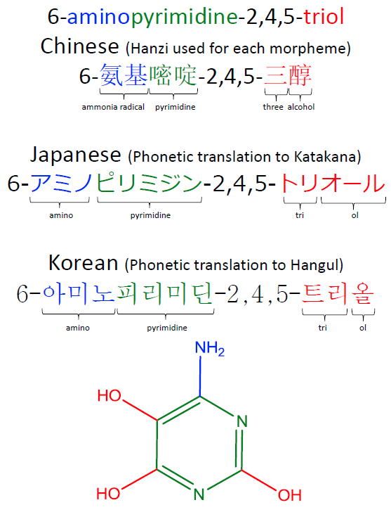 Chemical name in Chinese, Japanese and Korean